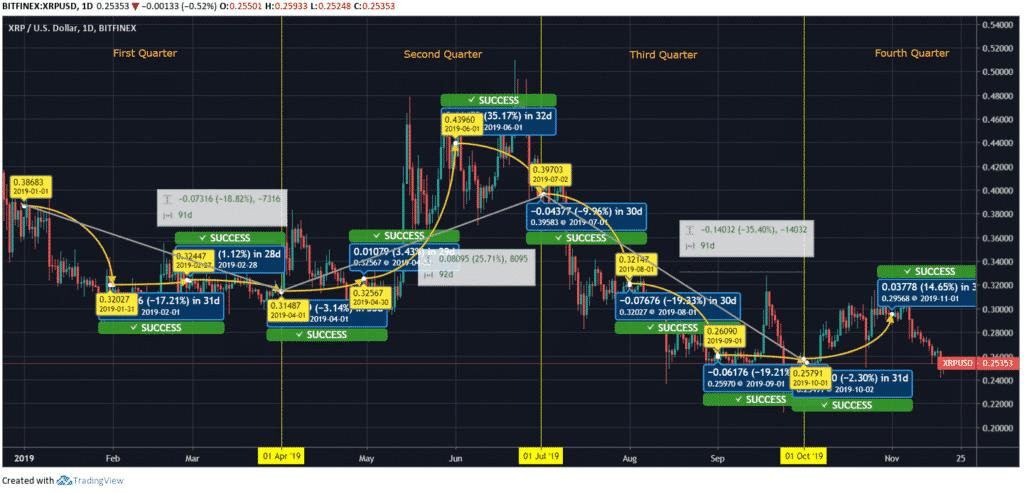 Ripple-Price-Chart